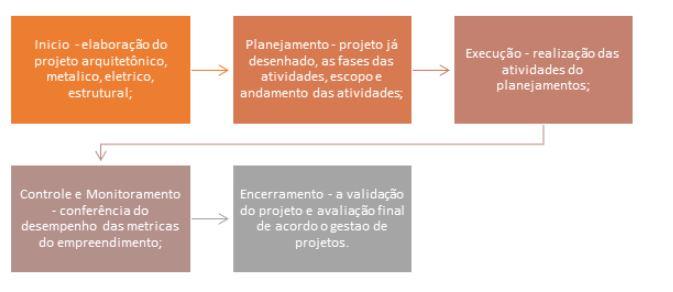 Etapas - Contabilidade em São Paulo - SP | Fiscon e Prosper Associados